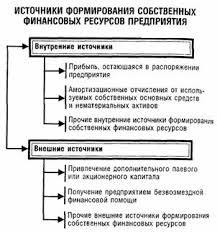 Дипломная работа Управление собственным капиталом организации на  Источники формирования собственного капитала предприятия