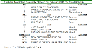 Npd Charts Npd Charts Total Console Sales And Top Software Sales