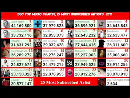 Youtube Subscriber Chart Most Subscribed Artist On Youtube Live Subscriber Count