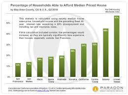 Income Affluence Poverty The Cost Of Housing Housing