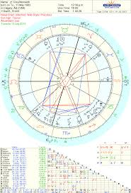 Tarot Reader Astrology Psychic Intuitive Consultant Rip