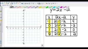 algebra i 3 1 graphing linear equations