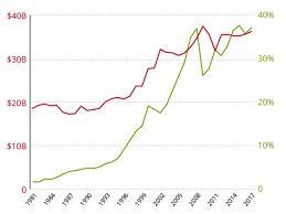 Harvard Chart Disappointing Returns For Harvard Endowment Harvard Magazine