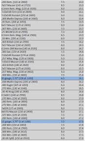 Recoil Chart By Caliber Rifle Caliber Recoil Chart