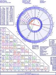 Calculate Vedic Birth Chart Free Love Compatibility Birth Online Charts Collection