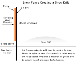 a drawing of snow fence installation shows the details to be noticed