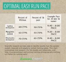 5k Mile Splits Chart What Is The Optimal Long Run Pace
