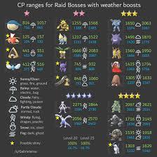 Registeel Iv Chart Pokemon Go Mewtwo Iv Chart Weather