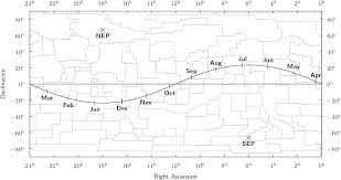 Sun Declination Chart Equation Of Time In The Sky Org