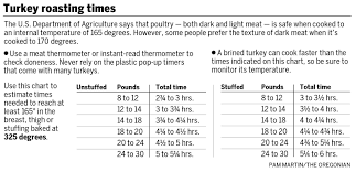 How To Cook The Perfect Thanksgiving Turkey Qa Kc Healthy