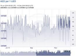 Курсовая политика нефтедобывающих стран в условиях падения цен на  Куветский динар относится к сильнейшим валютам мира так как в 3 5 раза превосходит курс американского доллара С момента падения цен на нефть колебания