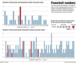 Powerball Numbers Frequency Number Chart Powerballs Appeal Defies Math Experts Say