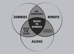 Venn Diagram Zombies Robots And Aliens Venn Diagram T Shirt Snorgtees