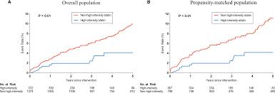 High Intensity Versus Non High Intensity Statins In Patients