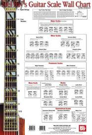 How To Read Guitar Scale Charts Guitar Theory 7 Undeniable Reasons To Stop Neglecting It