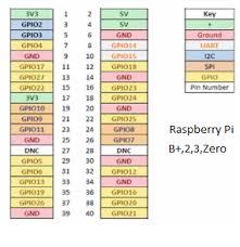 How To Read Raspberry Pi I O Pin Diagram Gpio Pin Graph