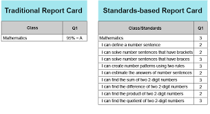10 Pt Grading Scale Chart What Is Standards Based Grading Teacherease