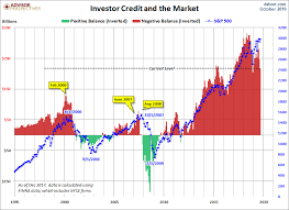 Margin Debt And The Market Down 0 2 In October Dshort