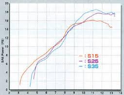 honda trx90 performance parts trx90 p825 dyno charts 15 25 35 jpg