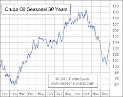 Crude Oil Seasonalcharts De