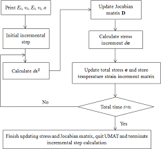Foundation Matrix Chart Calculation Flow Chart Of Temperature Stress In The