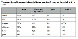 Table Chart Ielts Ielts Task1 Spending On Different Items In The Uk Table