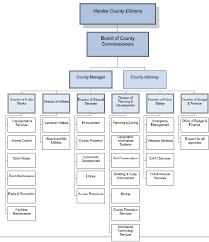 Hillsborough County Organizational Chart Welcome