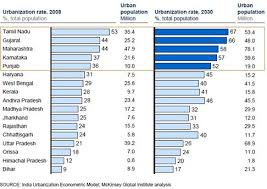 urban in numbers  state urban population s