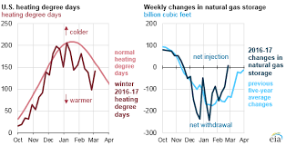 Natural Gas Storage Chart Eia Warmer Weather Nets First February Nat Gas Injection