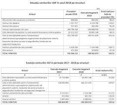 Bugetul Asf A Consemnat Un Excedent De 33 8 Milioane De Lei