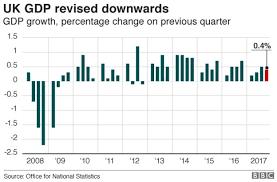 Uk Economic Growth Charts Uk Economic Growth Revised Downwards