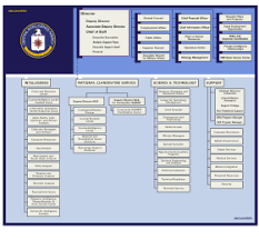 Director Of National Intelligence Organization Chart Central Intelligence Agency Wikipedia