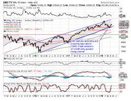 Pin By Anju Shukla On Stock Market News Update Chart