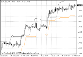 free of the chandelier exit indicator by scriptor for metatrader 4 in the mql5 code base