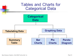 Tables And Charts For Categorical Data Chapter 2 Presenting Data In Tables And Charts Ppt Video