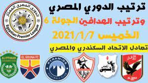 ترتيب الدوري المصري وترتيب الهدافين الجولة 6 اليوم الخميس 7-1-2021 - YouTube