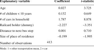 Logit Model Traditional Binary Logit Model Of Transportation Mode Choice