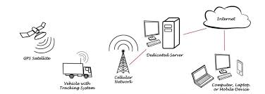 How Gps Works How Does A Gps Tracker Work Gps Trackers Realtime Asset