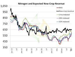 Weekly Fertilizer Bulletin Nh3 Crests 600 Pro Farmer