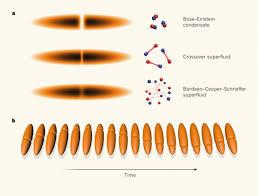 Condensado de Bose-Einstein | Francis (th)E mule Science's News