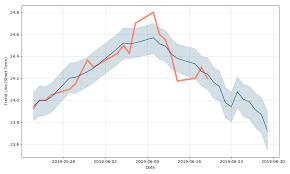 Furukawa Metal Thailand Public Company Stock Forecast