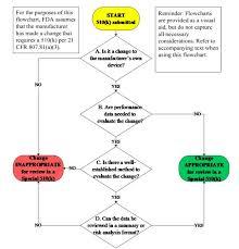 Design Control Process Flow Chart Fda Updates Several 510 K Guidance Documents