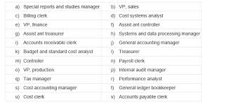 C Organization Chart Solved Prepare An Organization Chart Highlighting The Ac