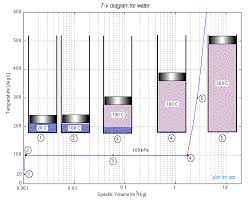 Constant Pressure Chart Definition Chapter 2a Pure Substances Phase Change Properties