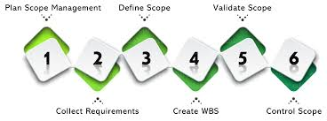 Project Scope Management How To Manage Project Efficiently