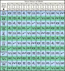 Ascendant Sign Chart Madam Kighals Astrology Rising Sign Table Find Your