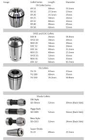 Choosing The Right Collet Carbide Processors Blog