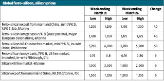 Silicon Metal Price Chart Global Ferro Silicon Wrap European Prices Hit Six Year Peak