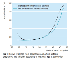 Viable Fetus Chart Lies Damned Lies And Miscarriage Statistics Expecting