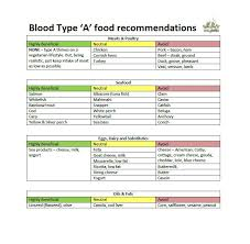 Eating According To Your Blood Type Chart Eat For Your Blood Type Chart